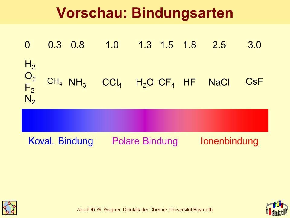 AkadOR W. Wagner, Didaktik der Chemie, Universität Bayreuth Vorschau: Bindungsarten Koval. BindungIonenbindungPolare Bindung H2O2F2N2H2O2F2N2 CsF CH 4
