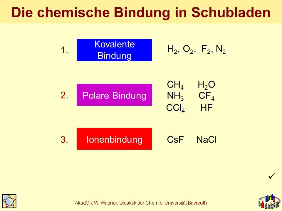 AkadOR W. Wagner, Didaktik der Chemie, Universität Bayreuth Die chemische Bindung in Schubladen Polare Bindung Ionenbindung Kovalente Bindung H 2, O 2