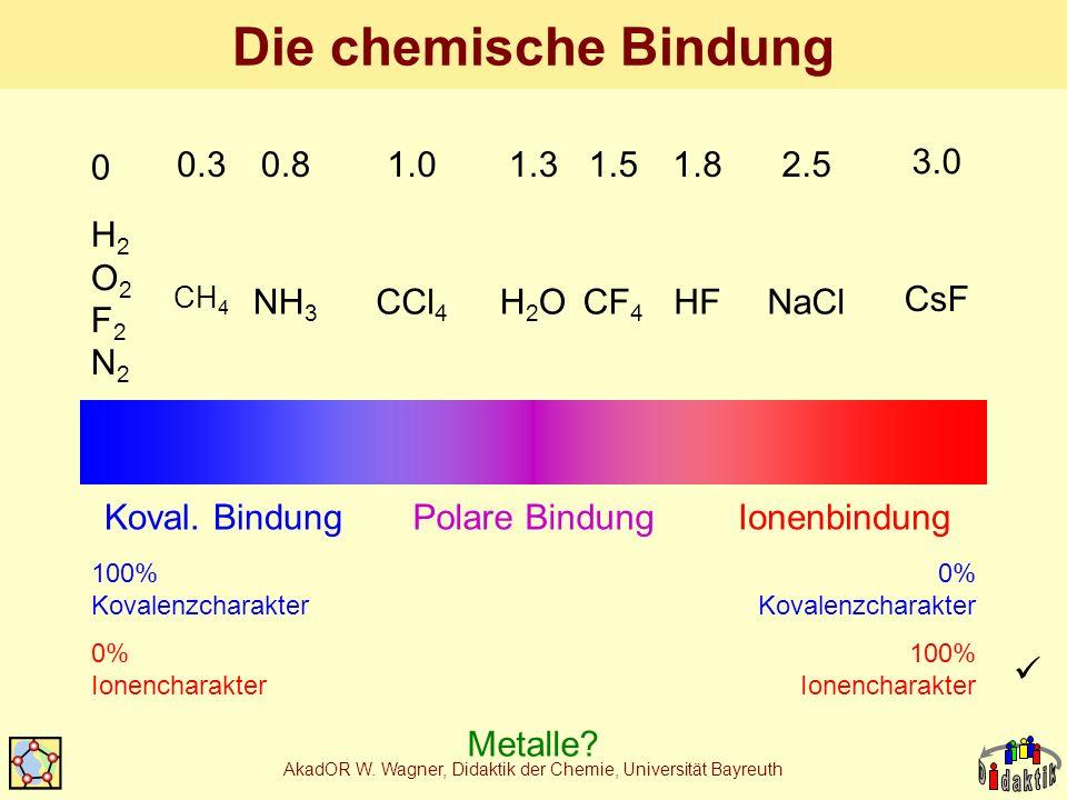 AkadOR W. Wagner, Didaktik der Chemie, Universität Bayreuth Die chemische Bindung Koval. BindungIonenbindungPolare Bindung 100% Kovalenzcharakter 0% I