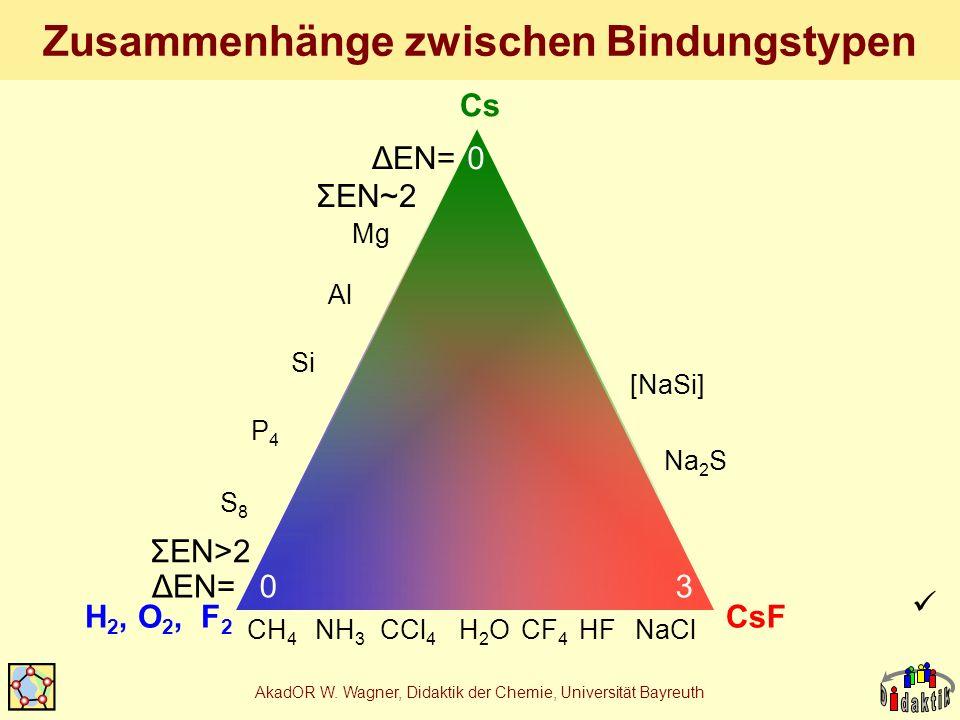AkadOR W. Wagner, Didaktik der Chemie, Universität Bayreuth Zusammenhänge zwischen Bindungstypen Cs H 2, O 2, F 2 CsF CH 4 NH 3 CCl 4 H2OH2OHFNaClCF 4