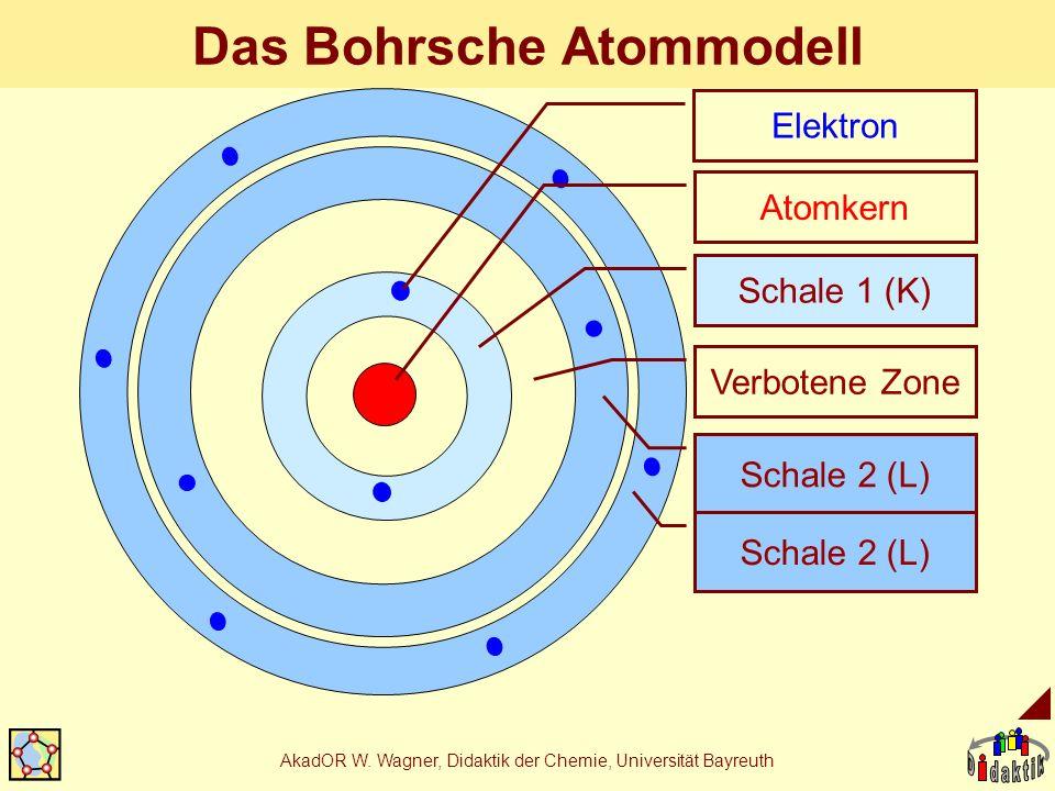 AkadOR W. Wagner, Didaktik der Chemie, Universität Bayreuth Das Bohrsche Atommodell Atomkern Schale 1 (K) Verbotene Zone Schale 2 (L) Elektron