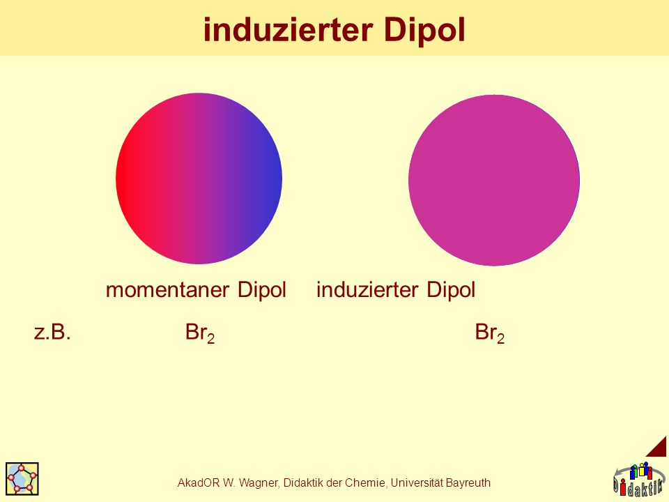 AkadOR W. Wagner, Didaktik der Chemie, Universität Bayreuth induzierter Dipol z.B.Br 2 momentaner Dipolinduzierter Dipol