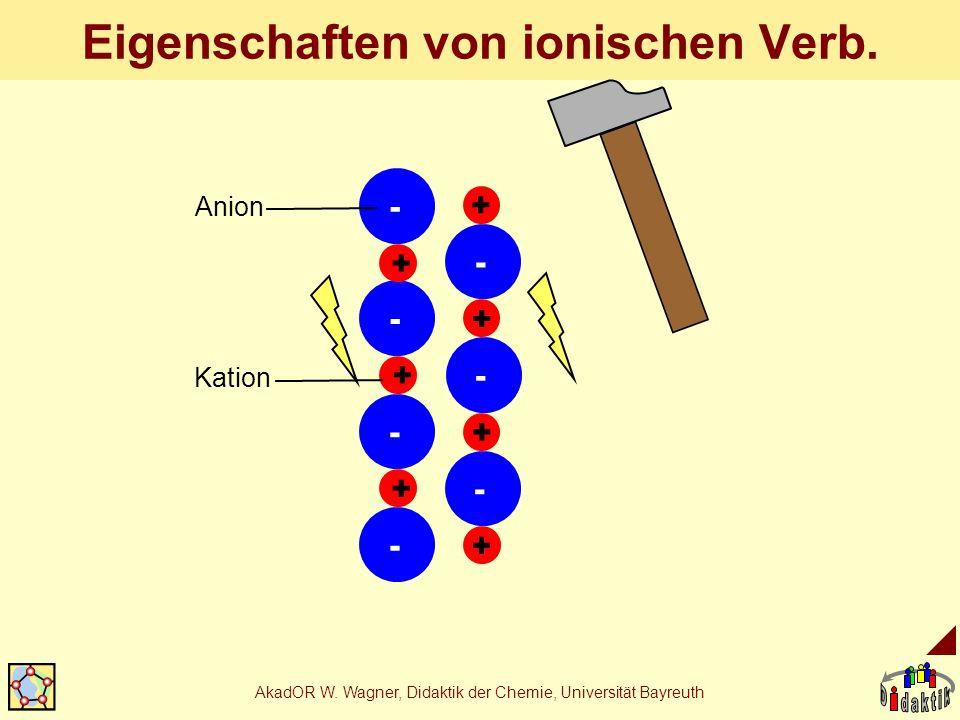 AkadOR W. Wagner, Didaktik der Chemie, Universität Bayreuth Eigenschaften von ionischen Verb. - - + - - + + + + - - - + + Anion Kation