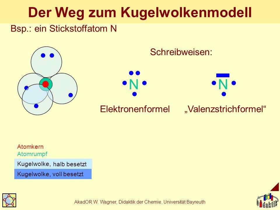 AkadOR W. Wagner, Didaktik der Chemie, Universität Bayreuth Der Weg zum Kugelwolkenmodell Atomkern Atomrumpf Kugelwolke, voll besetzt N Schreibweisen: