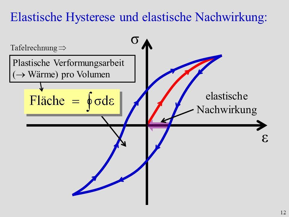 12 Elastische Hysterese und elastische Nachwirkung: ε σ elastische Nachwirkung Plastische Verformungsarbeit ( Wärme) pro Volumen Tafelrechnung
