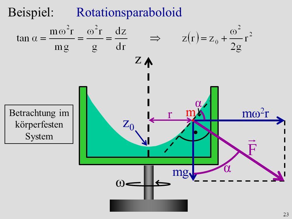 23 Beispiel: Rotationsparaboloid z ω z0z0 r m mω2rmω2r mgmg α α Betrachtung im körperfesten System