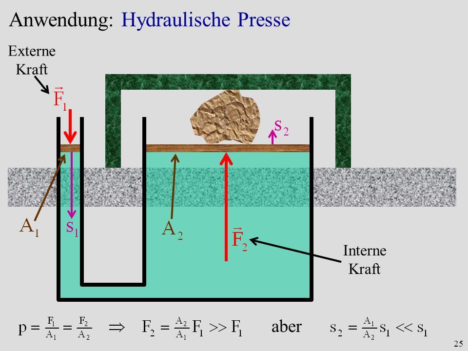 25 Anwendung: Hydraulische Presse Externe Kraft Interne Kraft aber