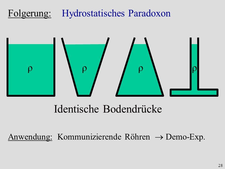 28 Folgerung: Hydrostatisches Paradoxon Identische Bodendrücke ρρρρ Anwendung: Kommunizierende Röhren Demo-Exp.