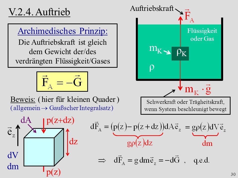 30 V.2.4. Auftrieb Archimedisches Prinzip: Die Auftriebskraft ist gleich dem Gewicht der/des verdrängten Flüssigkeit/Gases Auftriebskraft ρ ρKρK mKmK