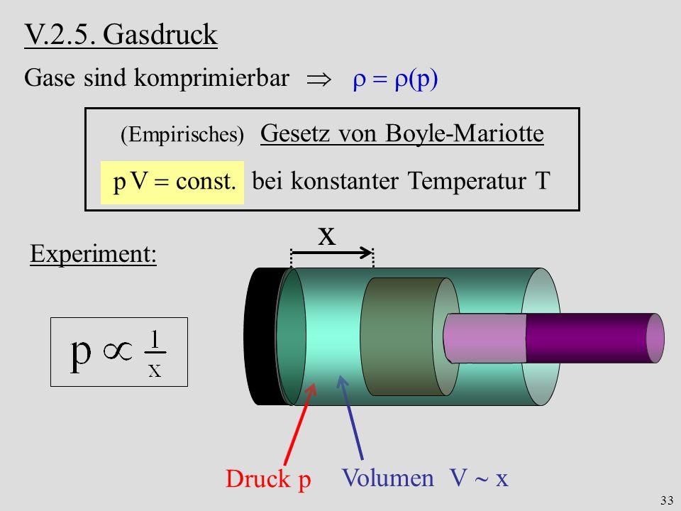 33 V.2.5. Gasdruck Gase sind komprimierbar p (Empirisches) Gesetz von Boyle-Mariotte p V const. bei konstanter Temperatur T x Druck p Volumen V x Expe