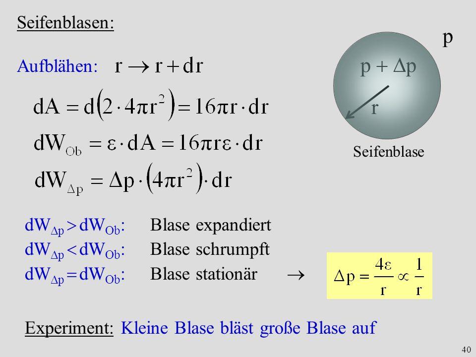 40 Seifenblasen: r p p Seifenblase Aufblähen: dW p dW Ob :Blase expandiert dW p dW Ob :Blase schrumpft dW p dW Ob :Blase stationär Experiment: Kleine
