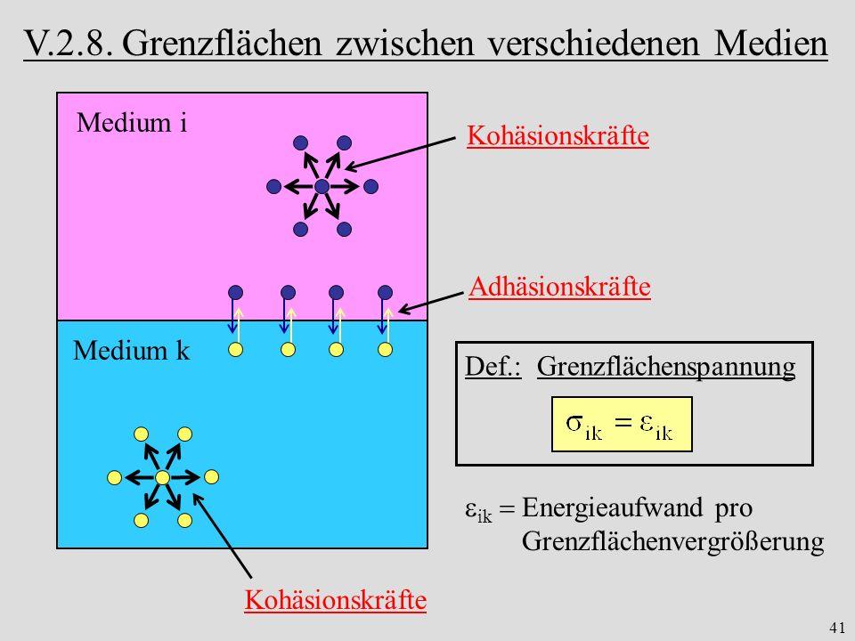 41 V.2.8. Grenzflächen zwischen verschiedenen Medien Medium i Medium k Kohäsionskräfte Adhäsionskräfte Def.: Grenzflächenspannung ik Energieaufwand pr