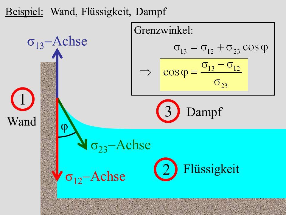 43 Beispiel: Wand, Flüssigkeit, Dampf 1 Wand 2 Flüssigkeit 3 Dampf σ 13 Achse σ 12 Achse σ 23 Achse φ Grenzwinkel: