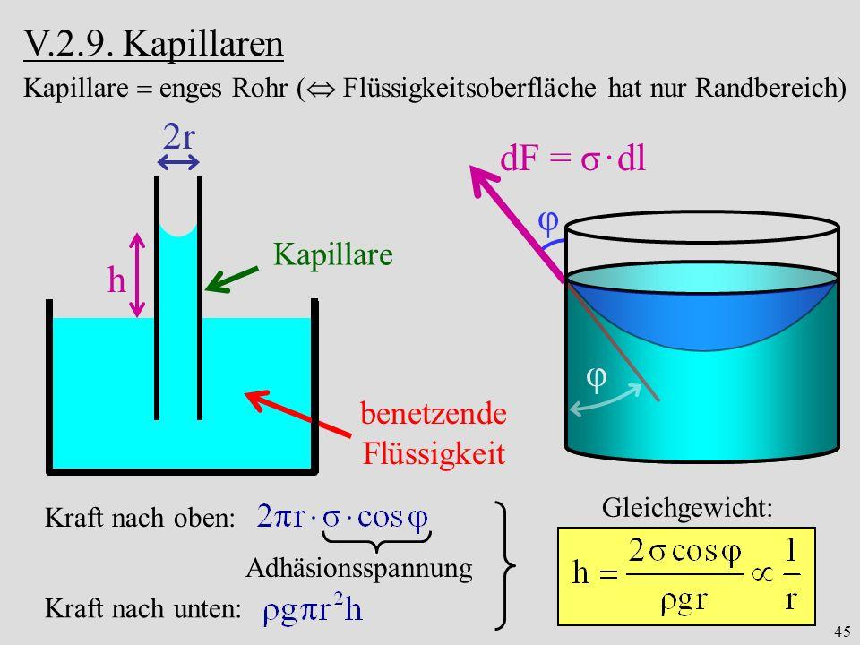 45 V.2.9. Kapillaren φ benetzende Flüssigkeit 2r Kapillare h φ dF = σ · dl Kapillare enges Rohr ( Flüssigkeitsoberfläche hat nur Randbereich) Kraft na