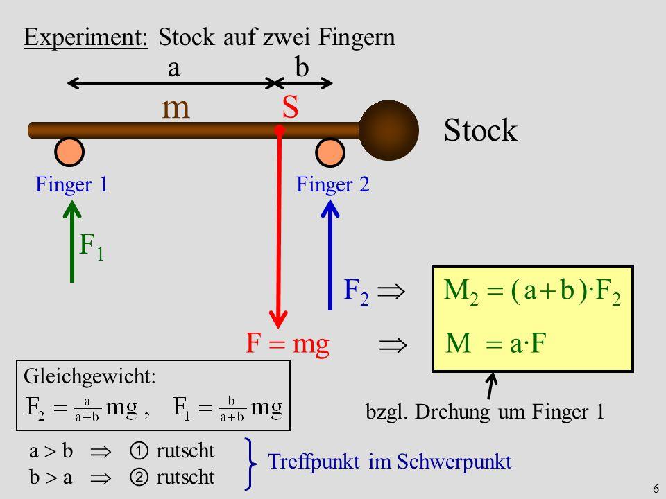6 bzgl. Drehung um Finger 1 Experiment: Stock auf zwei Fingern Stock m S Finger 1Finger 2 ab F mg M a·F F1F1 F 2 M 2 ( a b )·F 2 Gleichgewicht: a b ru