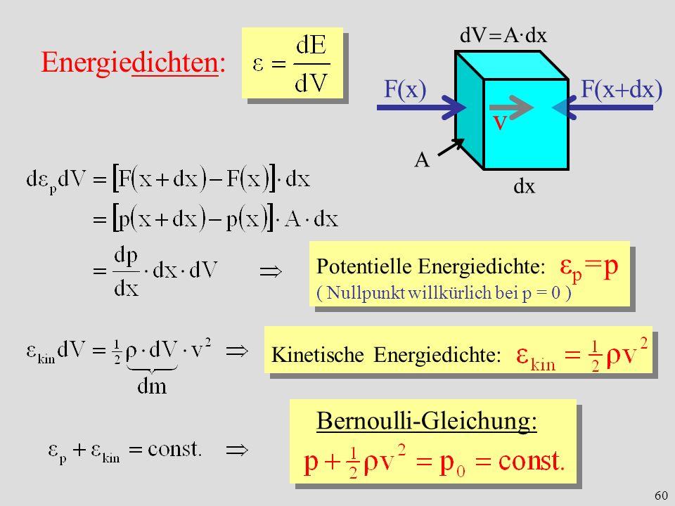 60 Energiedichten: dx A dV A·dx F(x) F(x dx) v Potentielle Energiedichte: ε p = p ( Nullpunkt willkürlich bei p = 0 ) Potentielle Energiedichte: ε p =