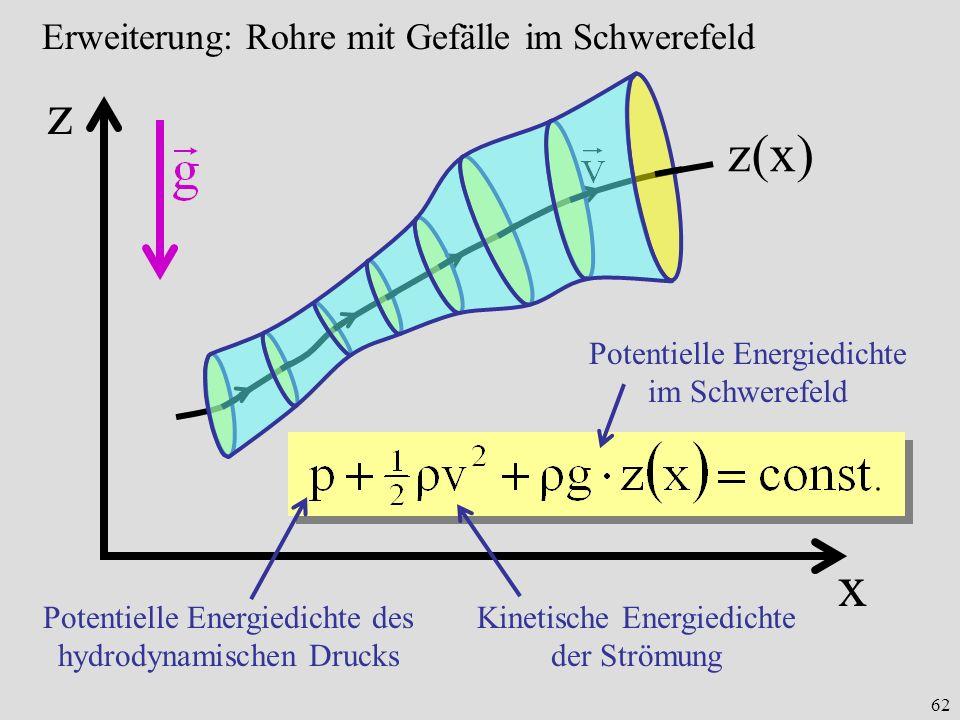 62 Erweiterung: Rohre mit Gefälle im Schwerefeld z x z(x) Potentielle Energiedichte im Schwerefeld Potentielle Energiedichte des hydrodynamischen Druc