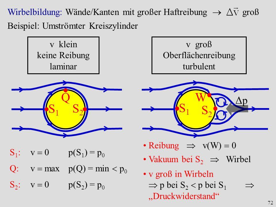 72 Wirbelbildung: Wände/Kanten mit großer Haftreibung groß v klein keine Reibung laminar v groß Oberflächenreibung turbulent S1S1 S2S2 Q S1S1 S2S2 W Δ