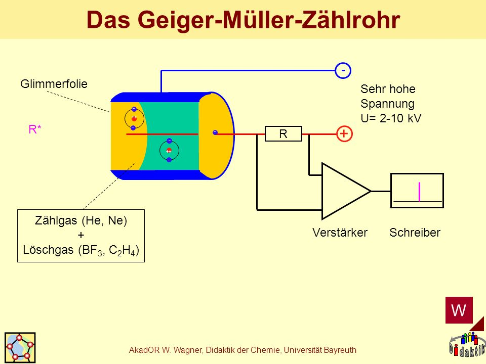AkadOR W. Wagner, Didaktik der Chemie, Universität Bayreuth Das Geiger-Müller-Zählrohr + - R VerstärkerSchreiber Glimmerfolie Zählgas (He, Ne) + Lösch