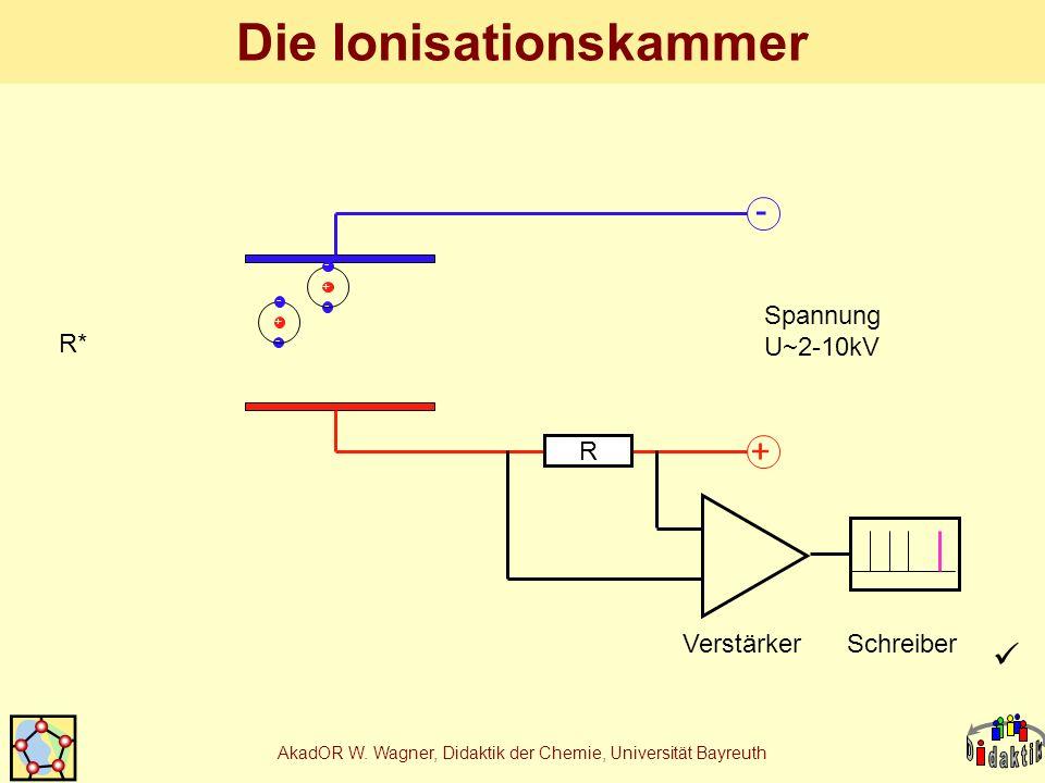 AkadOR W. Wagner, Didaktik der Chemie, Universität Bayreuth Die Ionisationskammer - + R Spannung U~2-10kV VerstärkerSchreiber R* - - + - - +