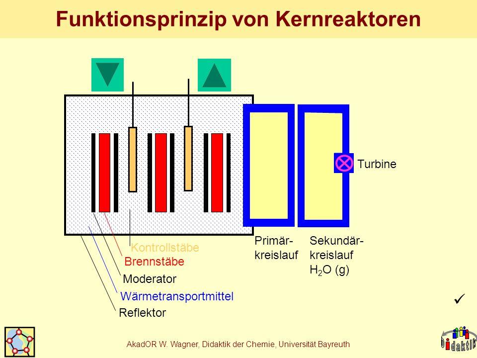 AkadOR W. Wagner, Didaktik der Chemie, Universität Bayreuth Funktionsprinzip von Kernreaktoren Reflektor Turbine Sekundär- kreislauf H 2 O (g) Primär-
