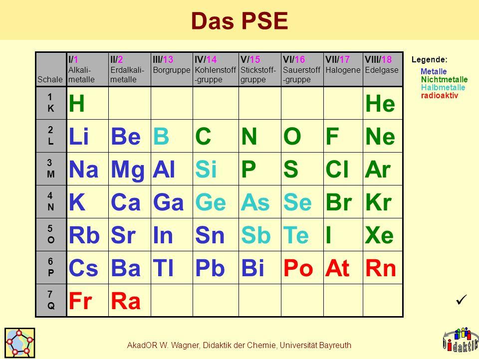 AkadOR W. Wagner, Didaktik der Chemie, Universität Bayreuth Das PSE 7Q7Q 6P6P 5O5O 4N4N 3M3M 2L2L 1K1K VIII/18 Edelgase VII/17 Halogene VI/16 Sauersto