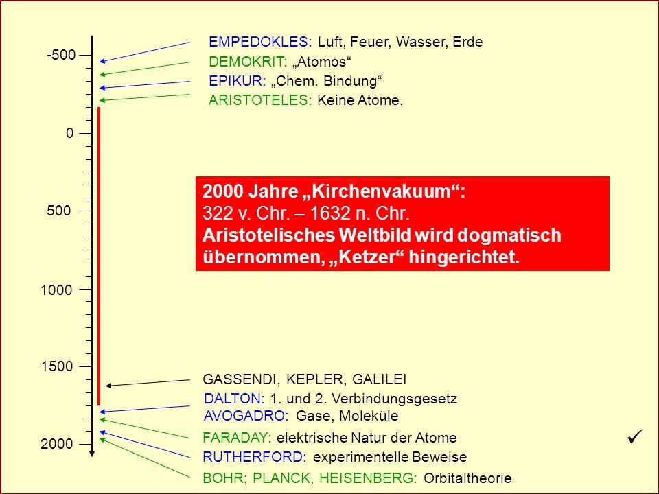 AkadOR W. Wagner, Didaktik der Chemie, Universität Bayreuth Atomhypothesen -500 0 500 1000 1500 2000 EMPEDOKLES: Luft, Feuer, Wasser, Erde DEMOKRIT: A