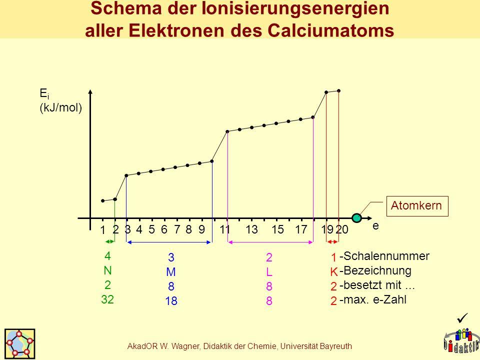 AkadOR W. Wagner, Didaktik der Chemie, Universität Bayreuth Schema der Ionisierungsenergien aller Elektronen des Calciumatoms 1 2 456 78 9 1113151719