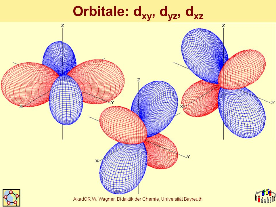 AkadOR W. Wagner, Didaktik der Chemie, Universität Bayreuth Orbitale: d xy, d yz, d xz