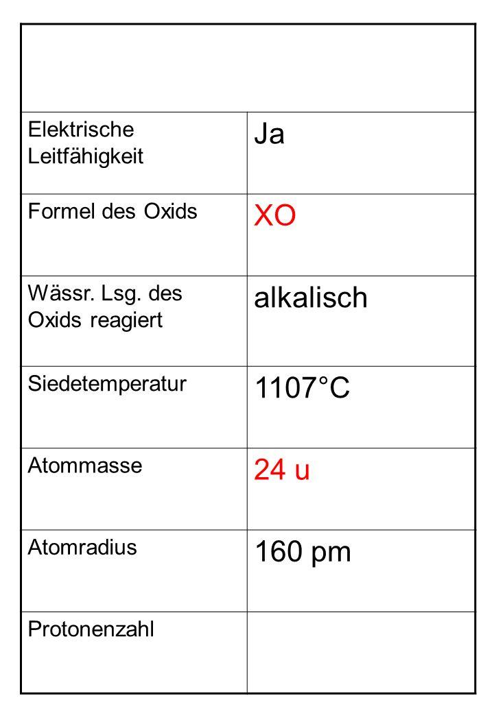 Elektrische Leitfähigkeit Ja Formel des Oxids XO Wässr.