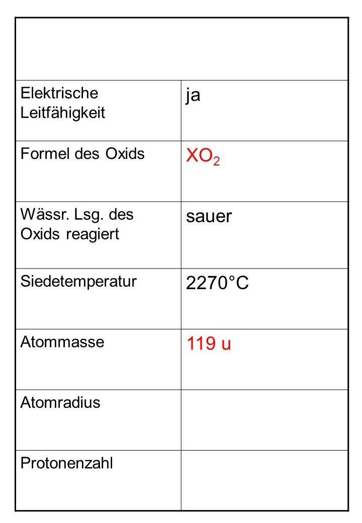 Elektrische Leitfähigkeit ja Formel des Oxids XO 2 Wässr.