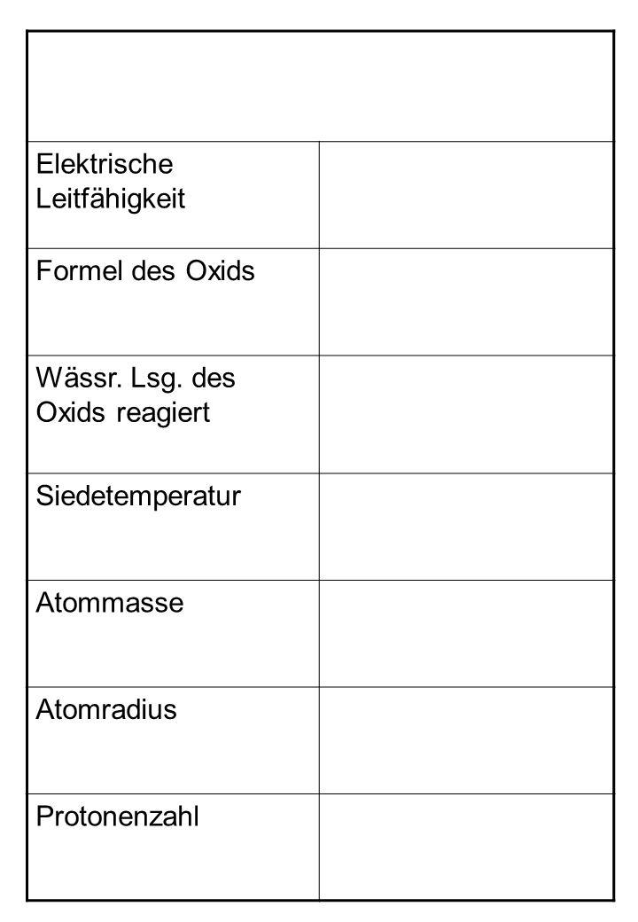 Elektrische Leitfähigkeit Formel des Oxids Wässr. Lsg.