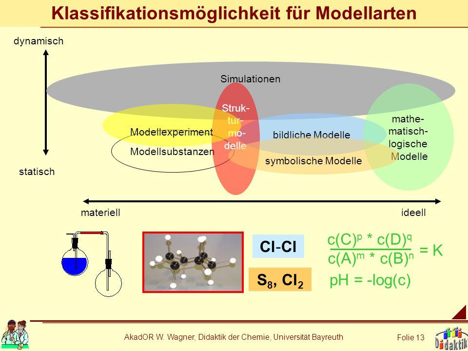 AkadOR W. Wagner, Didaktik der Chemie, Universität Bayreuth Folie 13 Klassifikationsmöglichkeit für Modellarten dynamisch statisch materiellideell Mod