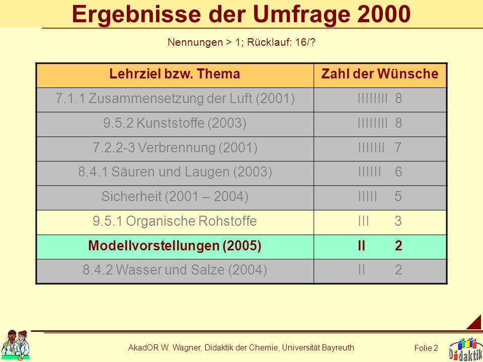 AkadOR W. Wagner, Didaktik der Chemie, Universität Bayreuth Folie 2 Ergebnisse der Umfrage 2000 Lehrziel bzw. ThemaZahl der Wünsche 7.1.1 Zusammensetz