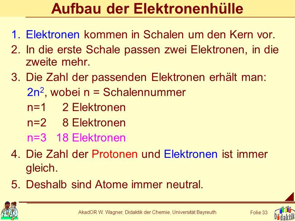 AkadOR W. Wagner, Didaktik der Chemie, Universität Bayreuth Folie 33 Aufbau der Elektronenhülle 1.Elektronen kommen in Schalen um den Kern vor. 2.In d