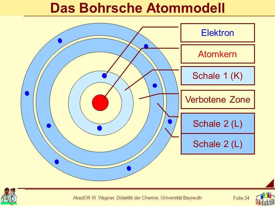 AkadOR W. Wagner, Didaktik der Chemie, Universität Bayreuth Folie 34 Das Bohrsche Atommodell Atomkern Schale 1 (K) Verbotene Zone Schale 2 (L) Elektro