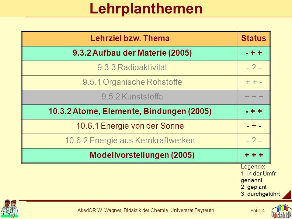 AkadOR W. Wagner, Didaktik der Chemie, Universität Bayreuth Folie 4 Lehrplanthemen Lehrziel bzw. ThemaStatus 9.3.2 Aufbau der Materie (2005)- + + 9.3.