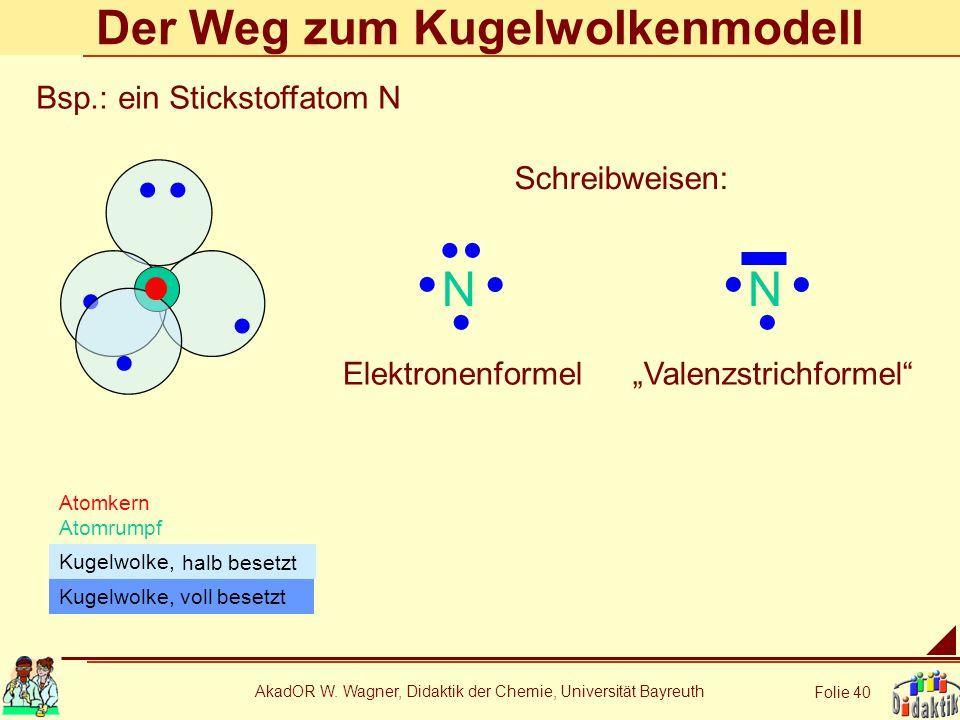 AkadOR W. Wagner, Didaktik der Chemie, Universität Bayreuth Folie 40 Der Weg zum Kugelwolkenmodell Atomkern Atomrumpf Kugelwolke, voll besetzt N Schre