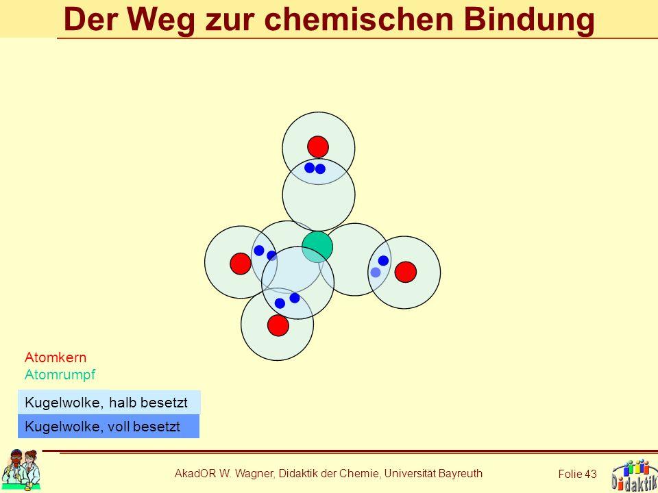 AkadOR W. Wagner, Didaktik der Chemie, Universität Bayreuth Folie 43 Der Weg zur chemischen Bindung Atomkern Atomrumpf Kugelwolke, voll besetzt halb b