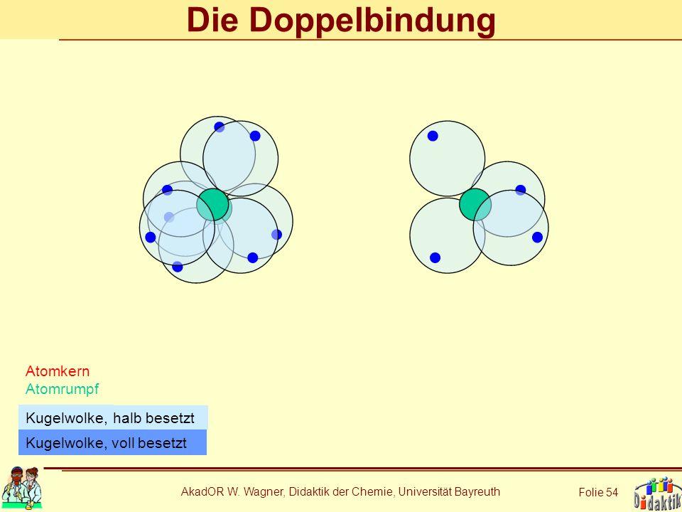 AkadOR W. Wagner, Didaktik der Chemie, Universität Bayreuth Folie 54 Die Doppelbindung Atomkern Atomrumpf halb besetzt Kugelwolke, Kugelwolke, voll be