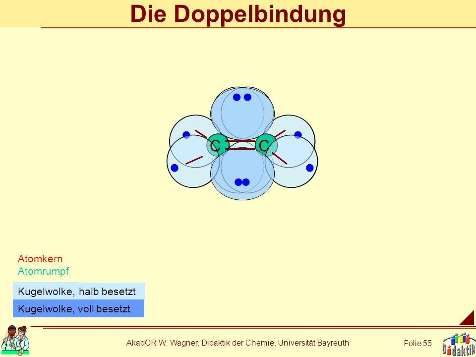 AkadOR W. Wagner, Didaktik der Chemie, Universität Bayreuth Folie 55 Die Doppelbindung Atomkern Atomrumpf halb besetzt Kugelwolke, CC Kugelwolke, voll