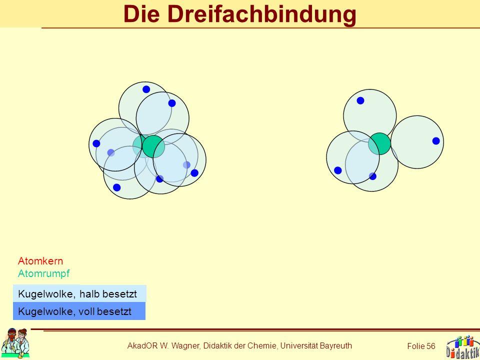 AkadOR W. Wagner, Didaktik der Chemie, Universität Bayreuth Folie 56 Die Dreifachbindung Atomkern Atomrumpf halb besetzt Kugelwolke, Kugelwolke, voll