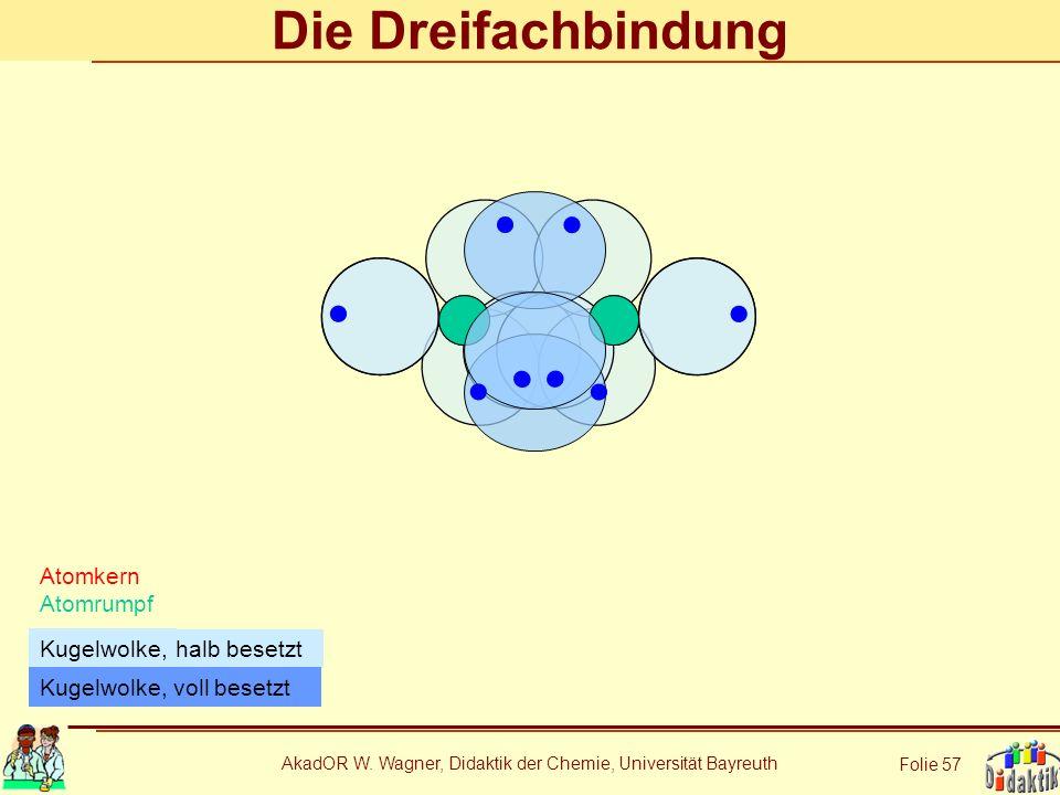 AkadOR W. Wagner, Didaktik der Chemie, Universität Bayreuth Folie 57 Die Dreifachbindung Atomkern Atomrumpf halb besetzt Kugelwolke, Kugelwolke, voll