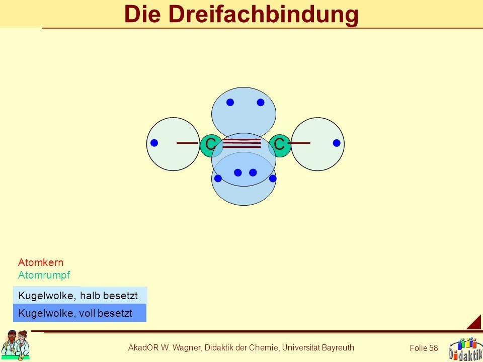AkadOR W. Wagner, Didaktik der Chemie, Universität Bayreuth Folie 58 Die Dreifachbindung Atomkern Atomrumpf halb besetzt Kugelwolke, CC Kugelwolke, vo