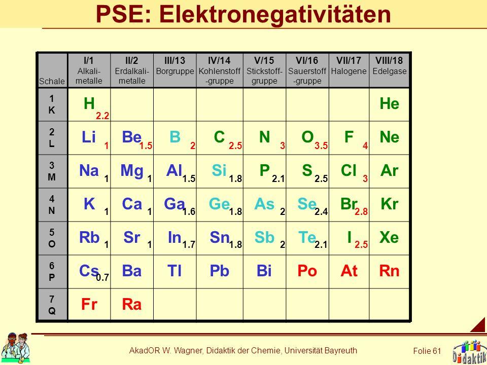 AkadOR W. Wagner, Didaktik der Chemie, Universität Bayreuth Folie 61 PSE: Elektronegativitäten Schale I/1 Alkali- metalle II/2 Erdalkali- metalle III/
