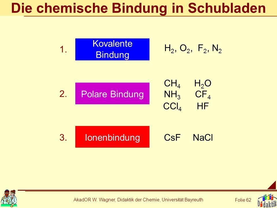 AkadOR W. Wagner, Didaktik der Chemie, Universität Bayreuth Folie 62 Die chemische Bindung in Schubladen Polare Bindung Ionenbindung Kovalente Bindung
