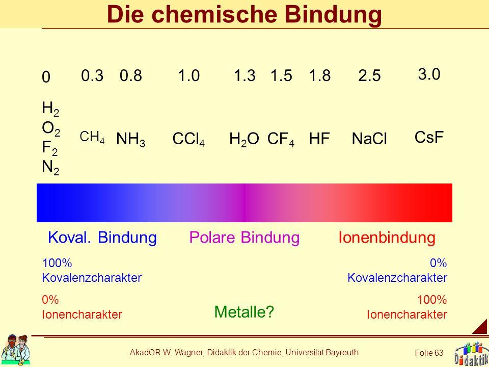 AkadOR W. Wagner, Didaktik der Chemie, Universität Bayreuth Folie 63 Die chemische Bindung Koval. BindungIonenbindungPolare Bindung 100% Kovalenzchara