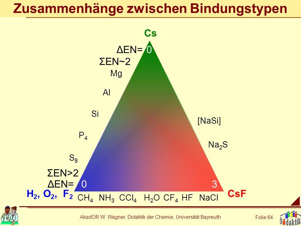 AkadOR W. Wagner, Didaktik der Chemie, Universität Bayreuth Folie 64 Zusammenhänge zwischen Bindungstypen Cs H 2, O 2, F 2 CsF CH 4 NH 3 CCl 4 H2OH2OH