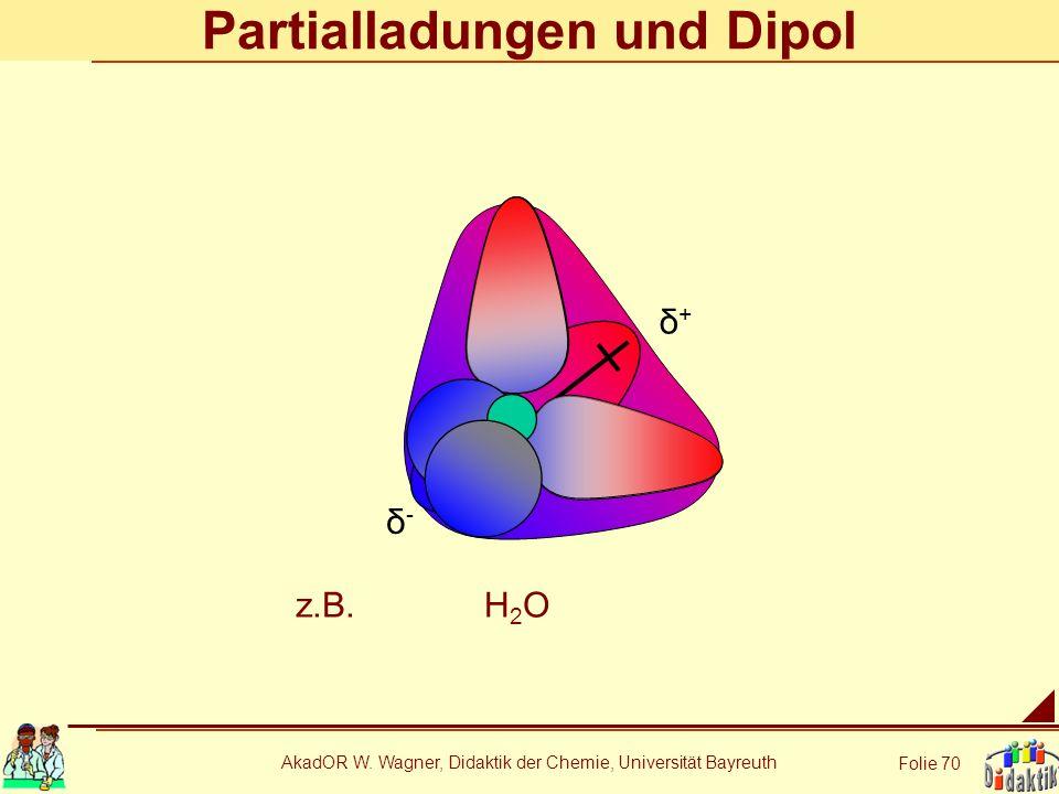 AkadOR W. Wagner, Didaktik der Chemie, Universität Bayreuth Folie 70 Partialladungen und Dipol δ+δ+ δ-δ- z.B.H2OH2O
