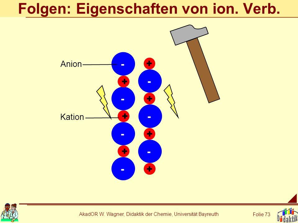 AkadOR W. Wagner, Didaktik der Chemie, Universität Bayreuth Folie 73 Folgen: Eigenschaften von ion. Verb. - - + - - + + + + - - - + + Anion Kation